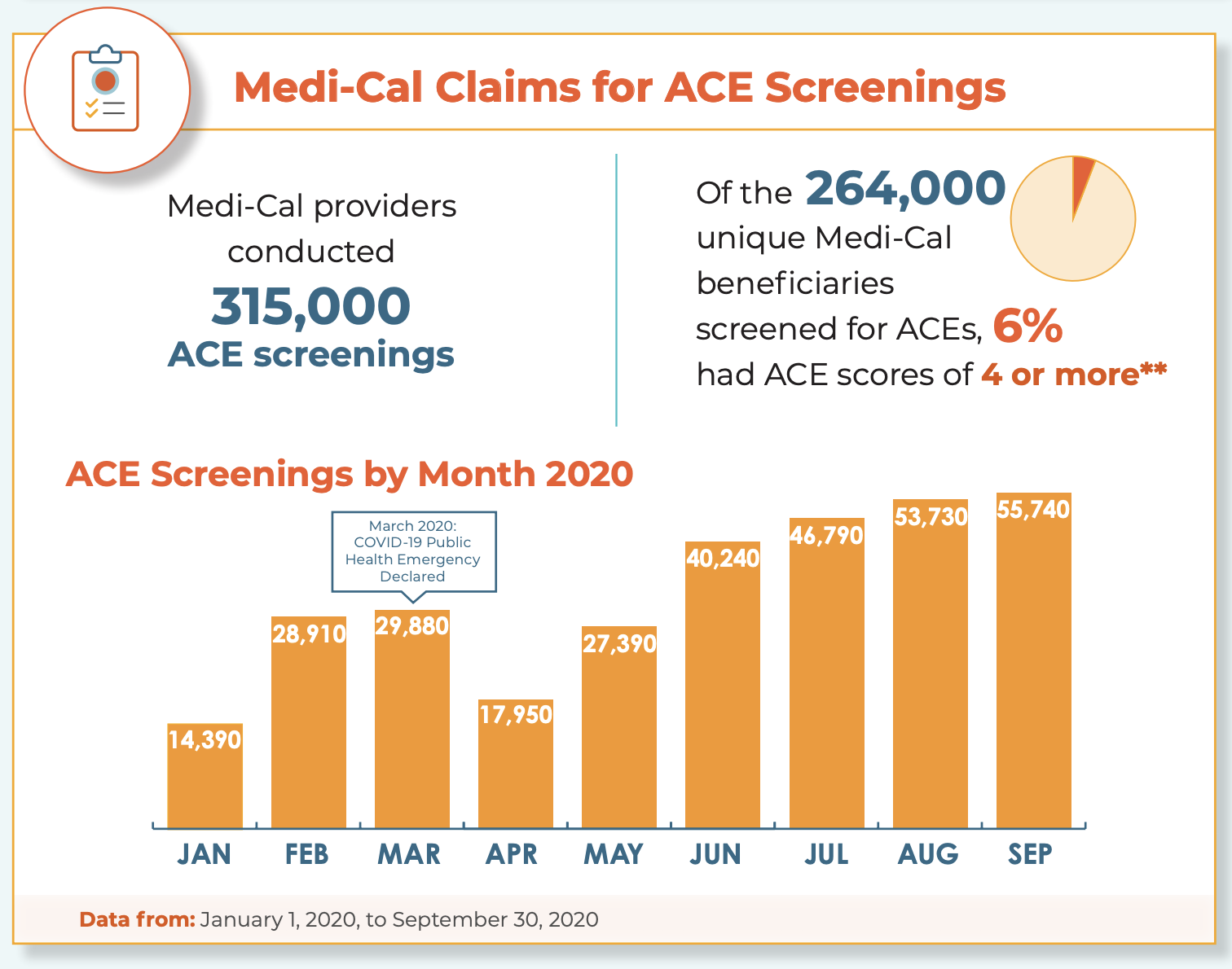 Image for Medi-Cal Claims by Month
